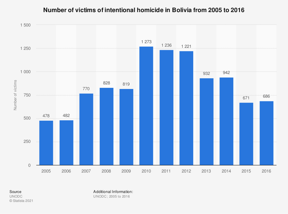 Statistic: Number of victims of intentional homicide in Bolivia from 2005 to 2016 | Statista