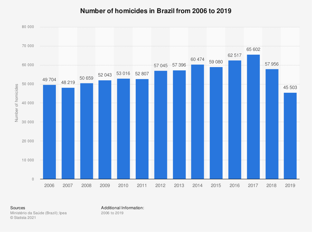 Statistic: Number of homicides in Brazil from 2006 to 2016 | Statista