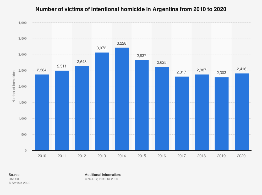 Statistic: Number of victims of intentional homicide in Argentina from 2014 to 2016 | Statista