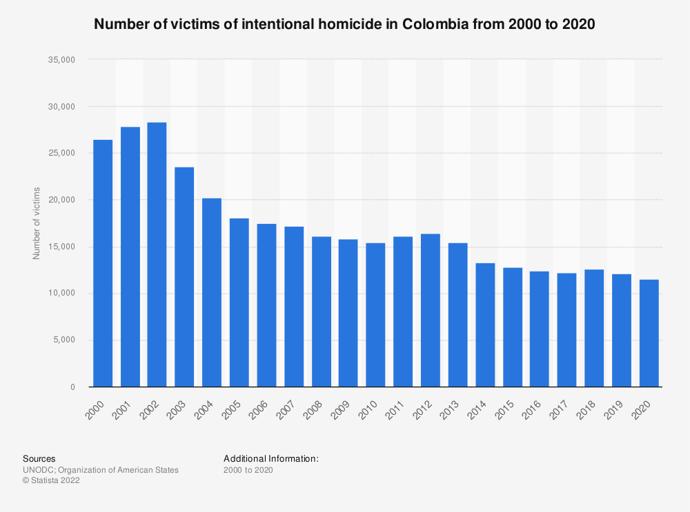 Statistic: Number of victims of intentional homicide in Colombia from 2000 to 2016 (in 1,000s) | Statista