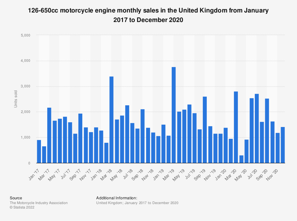 Statistic: 126-650cc motorcycle engine monthly sales in the United Kingdom (UK) from January 2016 to December 2018 | Statista