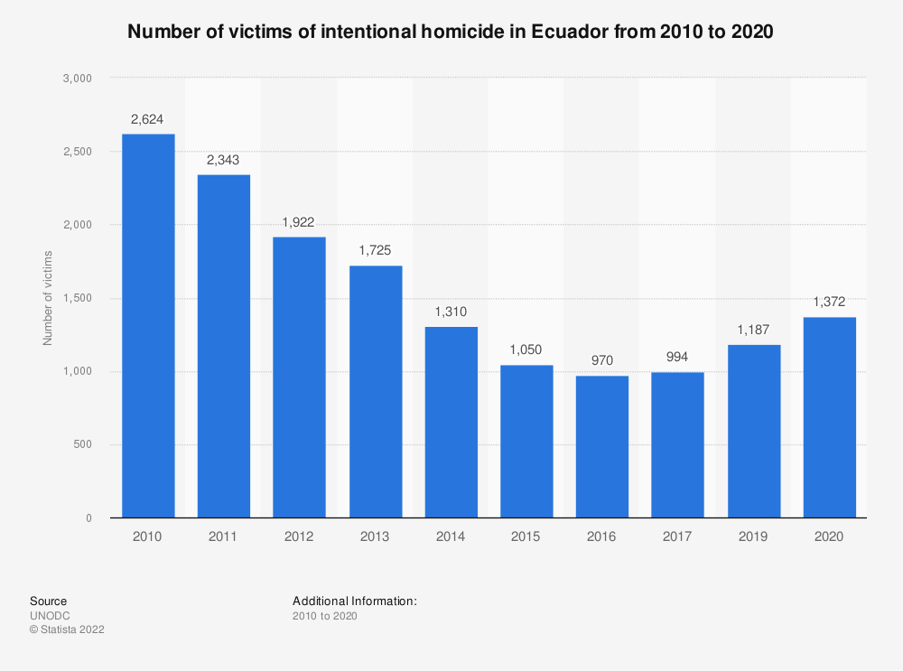 Statistic: Number of victims of intentional homicide in Ecuador from 2000 to 2016 (in 1,000s) | Statista