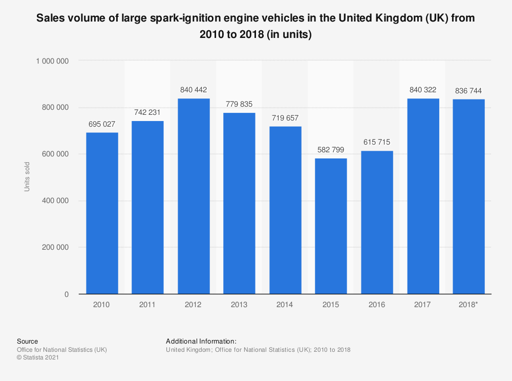 Statistic: Sales volume of large spark-ignition engine vehicles in the United Kingdom (UK) from 2010 to 2018 (in units) | Statista