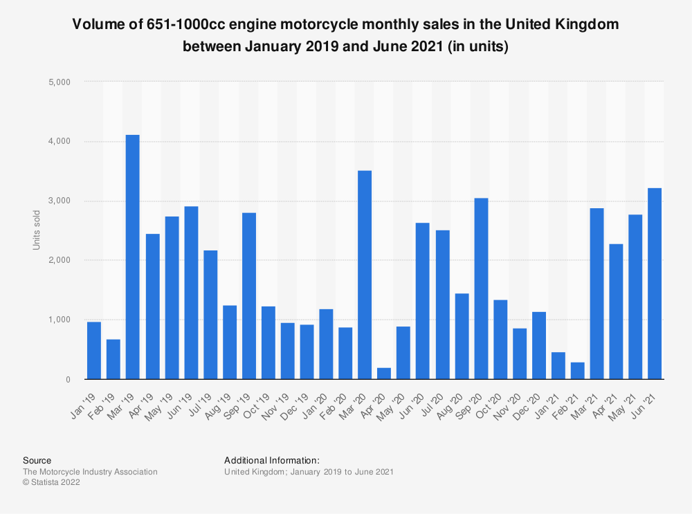 Statistic: 651-1000cc motorcycle engine monthly sales in the United Kingdom from January 2016 to January 2019 | Statista