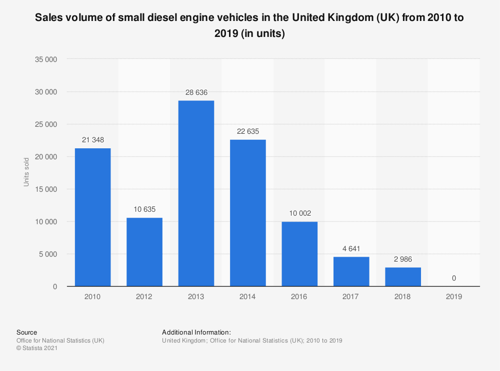 Statistic: Sales volume of small diesel engine vehicles in the United Kingdom (UK) from 2010 to 2019 (in units) | Statista