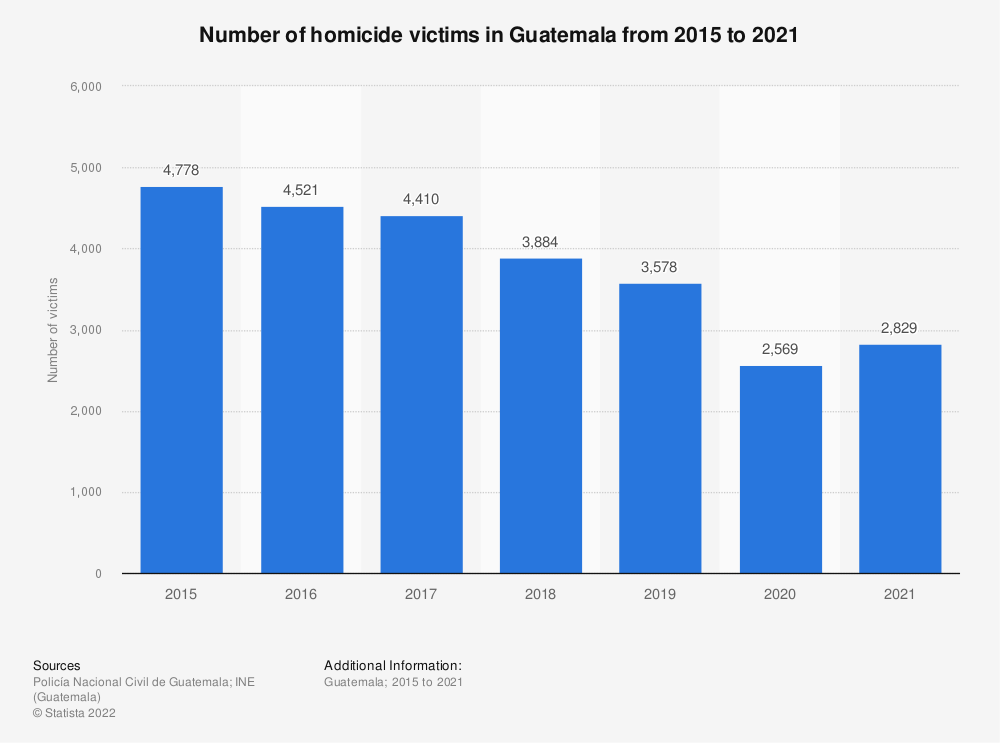 Statistic: Number of victims of intentional homicide in Guatemala from 2000 to 2016 (in 1,000s) | Statista