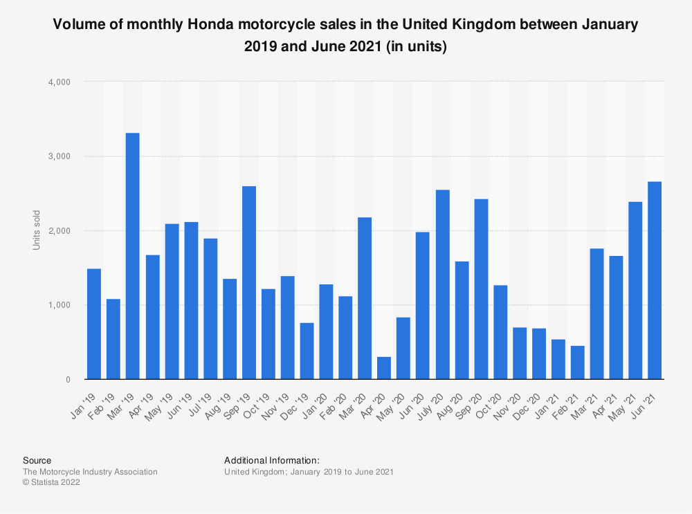 Statistic: Volume of monthly Honda motorcycle sales in the United Kingdom between January 2019 and January 2021 (in units) | Statista