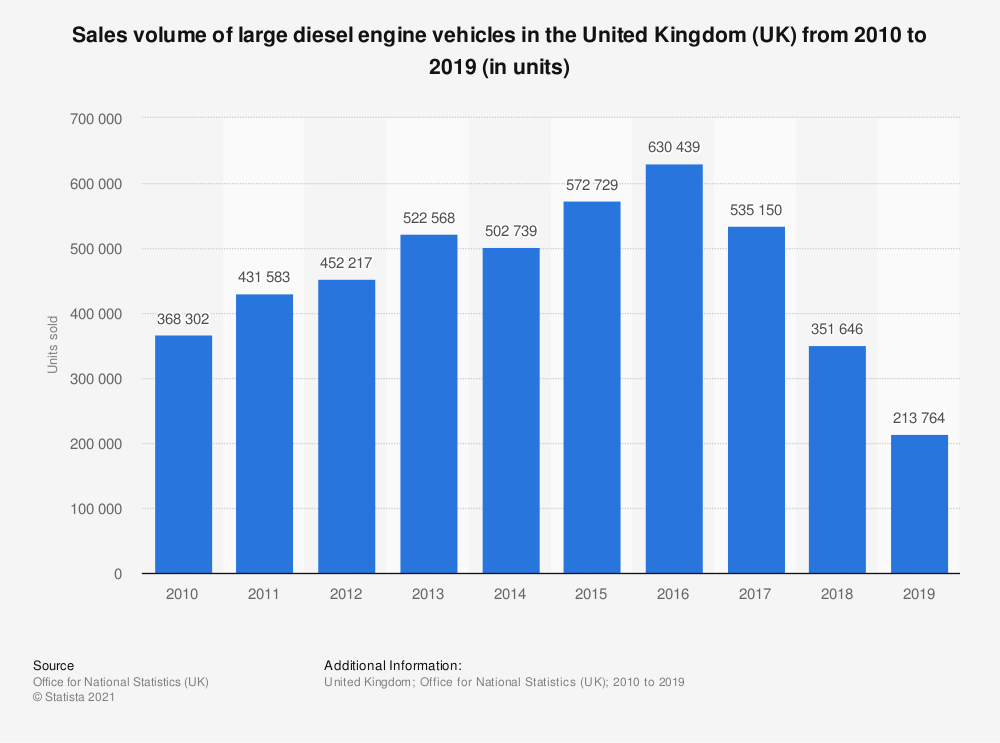 Statistic: Large diesel engine vehicles sales volume in the United Kingdom (UK) between 2010 and 2017 (in units sold) | Statista