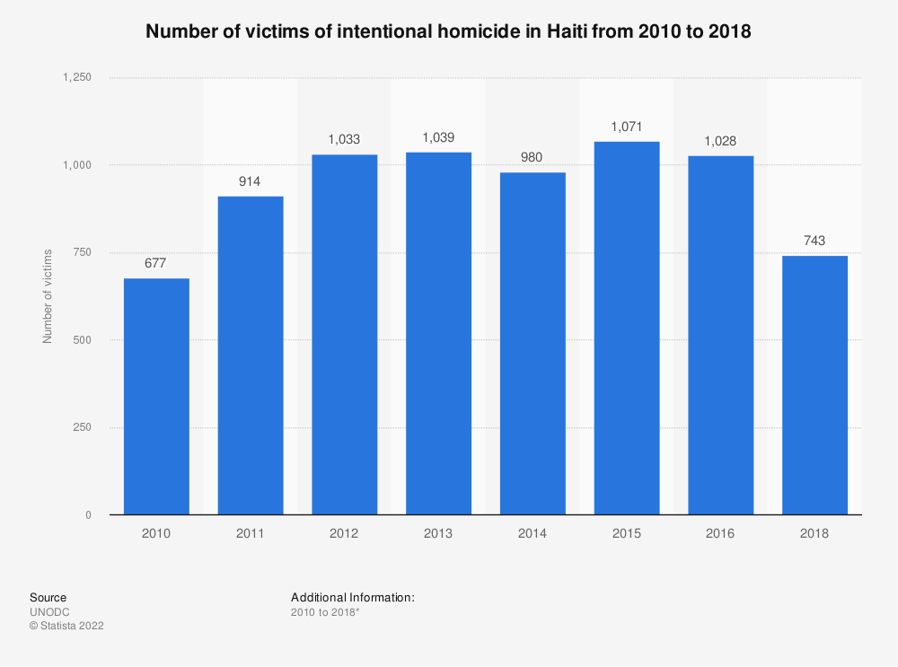 Statistic: Number of victims of intentional homicide in Haiti from 2007 to 2016 | Statista