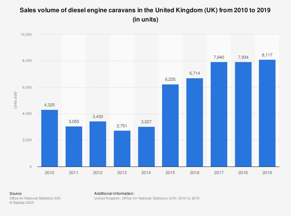 Statistic: Diesel engine caravans sales volume in the United Kingdom (UK) between 2010 and 2017 (in units sold) | Statista