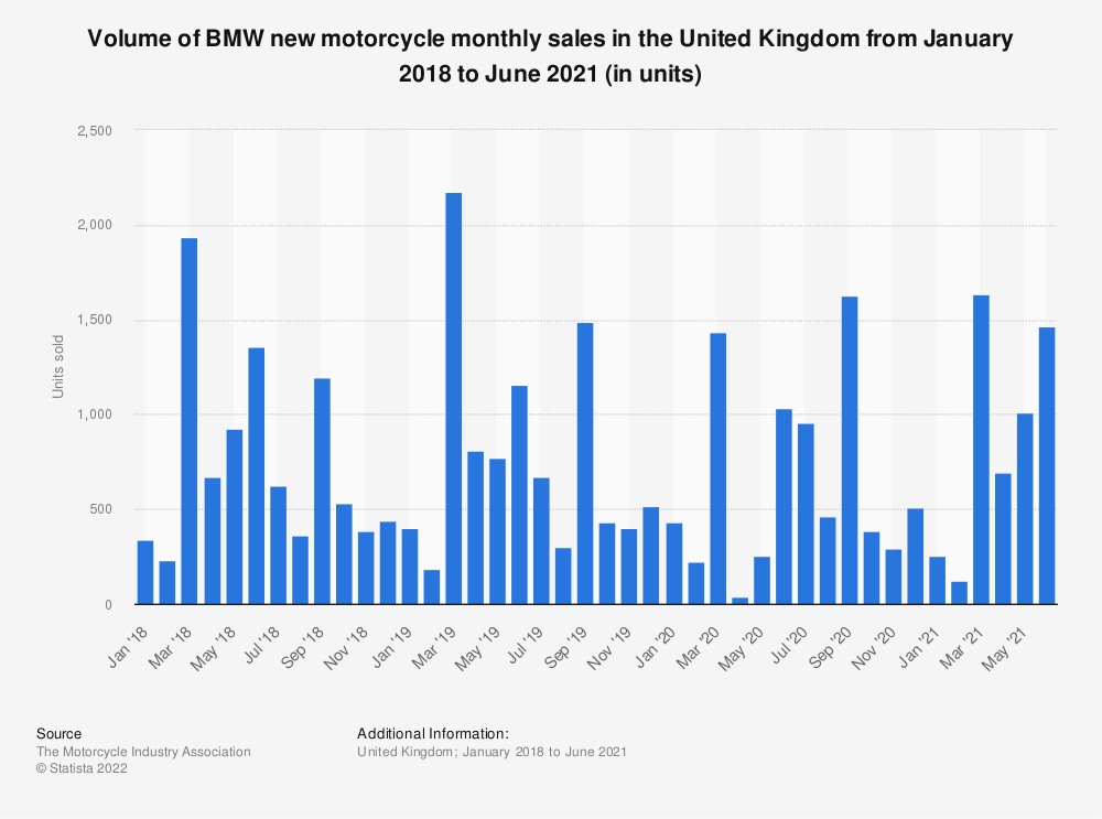 Statistic: BMW motorcycle monthly sales in the United Kingdom (UK) from January 2016 to December 2018 | Statista