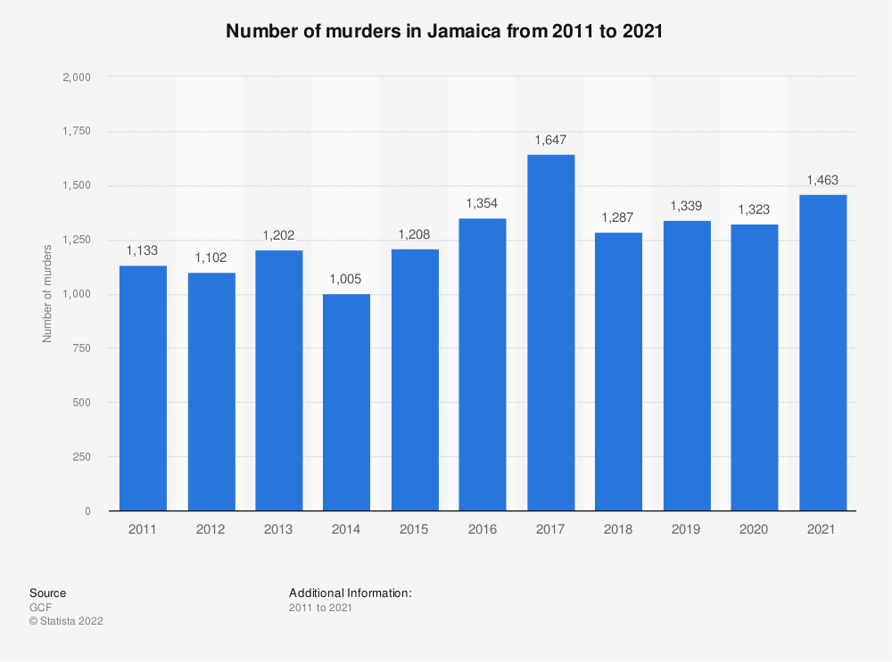 Statistic: Number of victims of intentional homicide in Jamaica from 2000 to 2016 (in 1,000s) | Statista