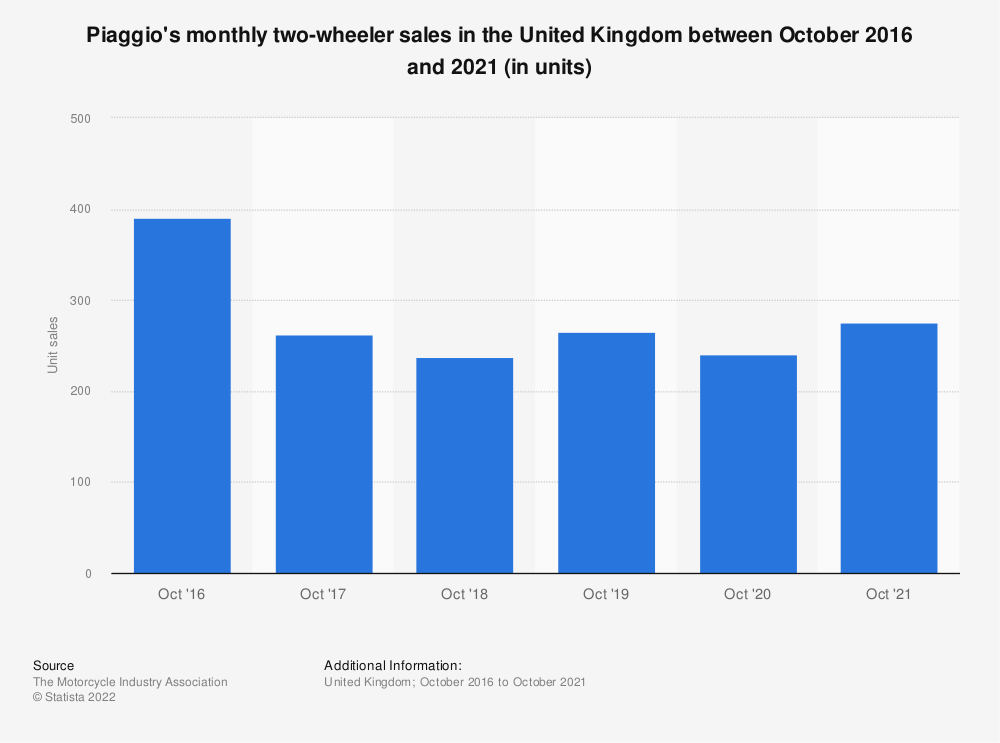 Statistic: Piaggio motorcycle monthly sales in the United Kingdom (UK) from January 2016 to November 2018 | Statista
