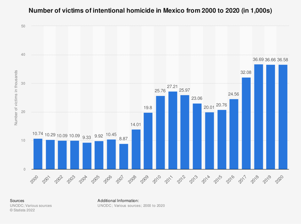 Statistic: Number of victims of intentional homicide in Mexico from 2000 to 2016 (in 1,000s) | Statista