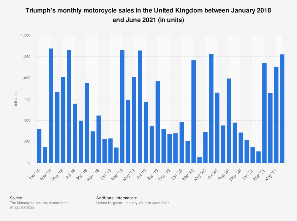 Statistic: Triumph's monthly motorcycle sales in the United Kingdom between October 2017 and 2020 (in units) | Statista