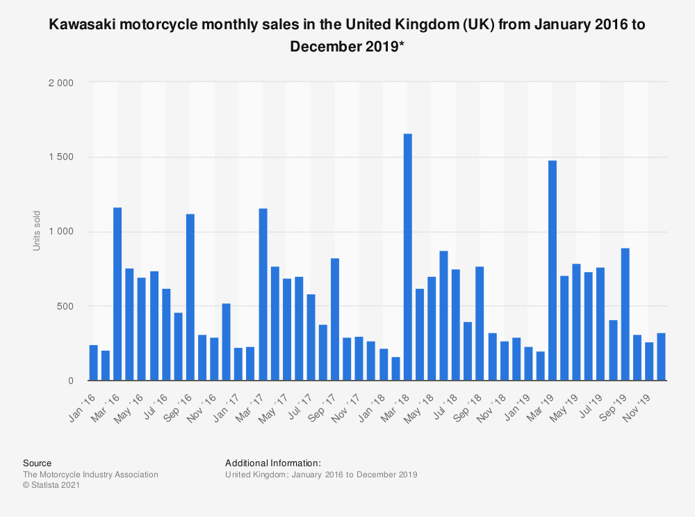 Statistic: Kawasaki motorcycle monthly sales in the United Kingdom between January 2016 to January 2019* | Statista