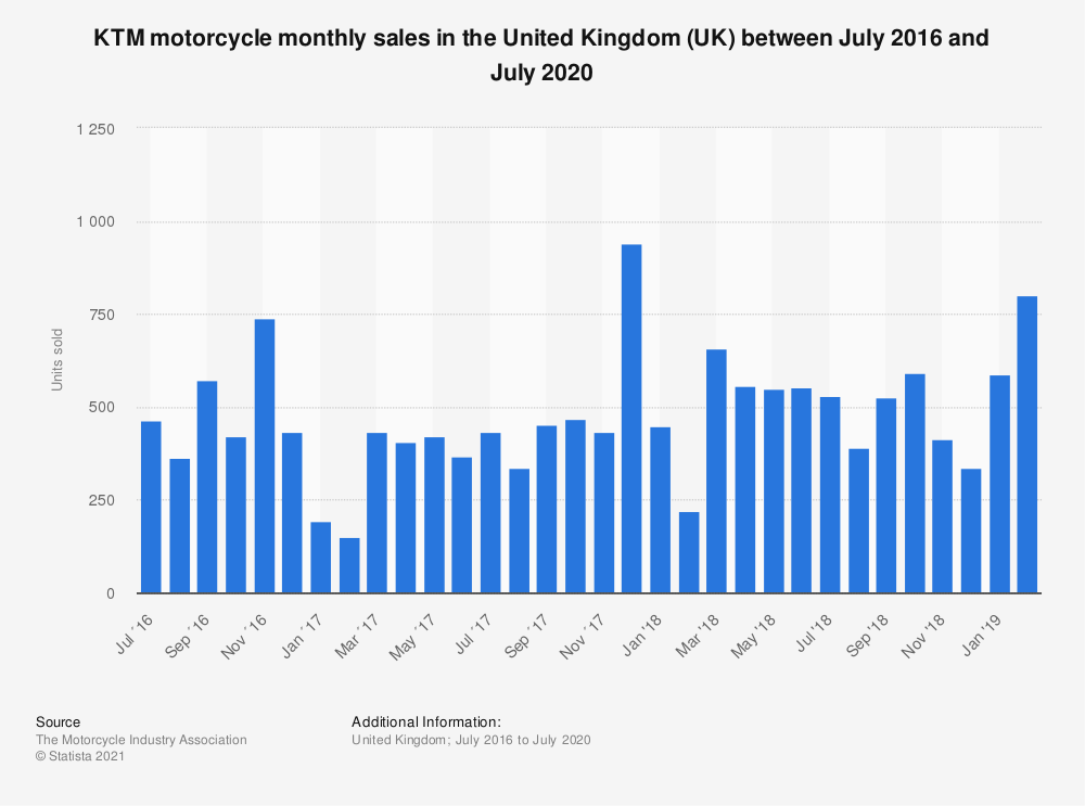 Statistic: KTM motorcycle monthly sales in the United Kingdom (UK) between July 2016 and July 2020 | Statista