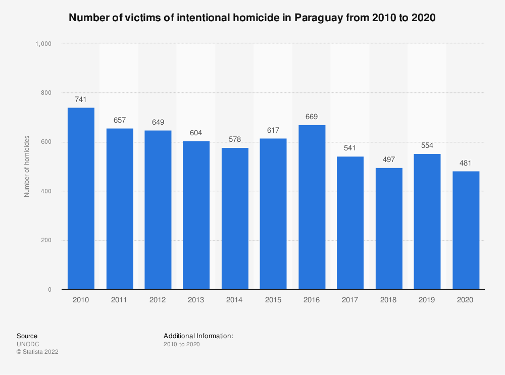 Statistic: Number of victims of intentional homicide in Paraguay from 2000 to 2016 | Statista