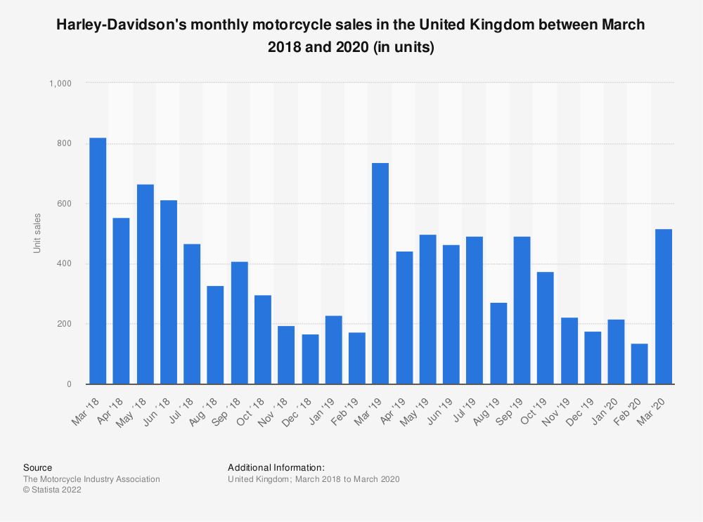 Statistic: Harley-Davidson motorcycle monthly sales in the United Kingdom (UK) from January 2016 to December 2019 | Statista