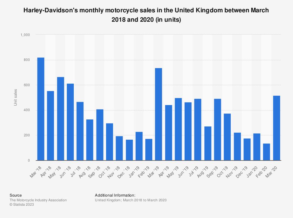 Harley Davidson Apparel Sales Figures
