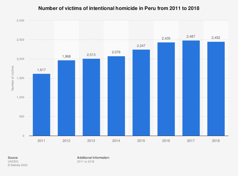 Statistic: Number of victims of intentional homicide in Peru from 2011 to 2017 | Statista