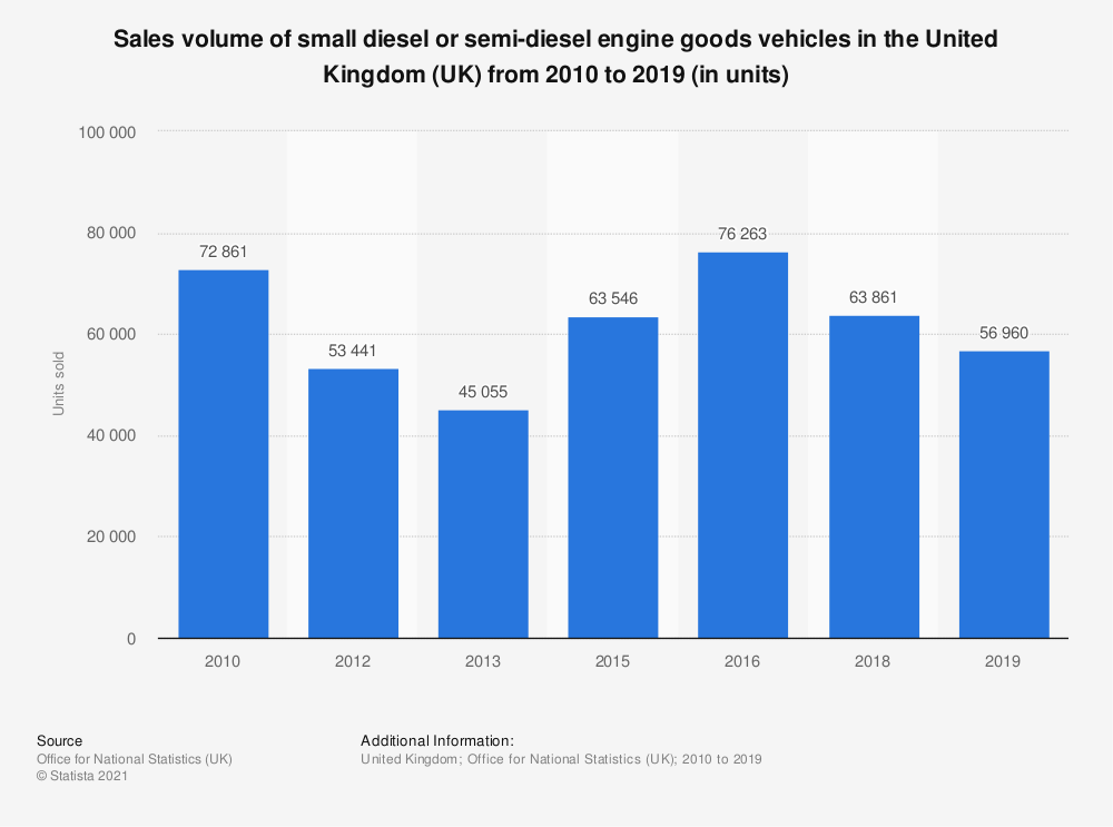 Statistic: Small diesel or semi-diesel engine goods vehicles sales volume in the United Kingdom (UK) between 2010 and 2016 (in units sold) | Statista