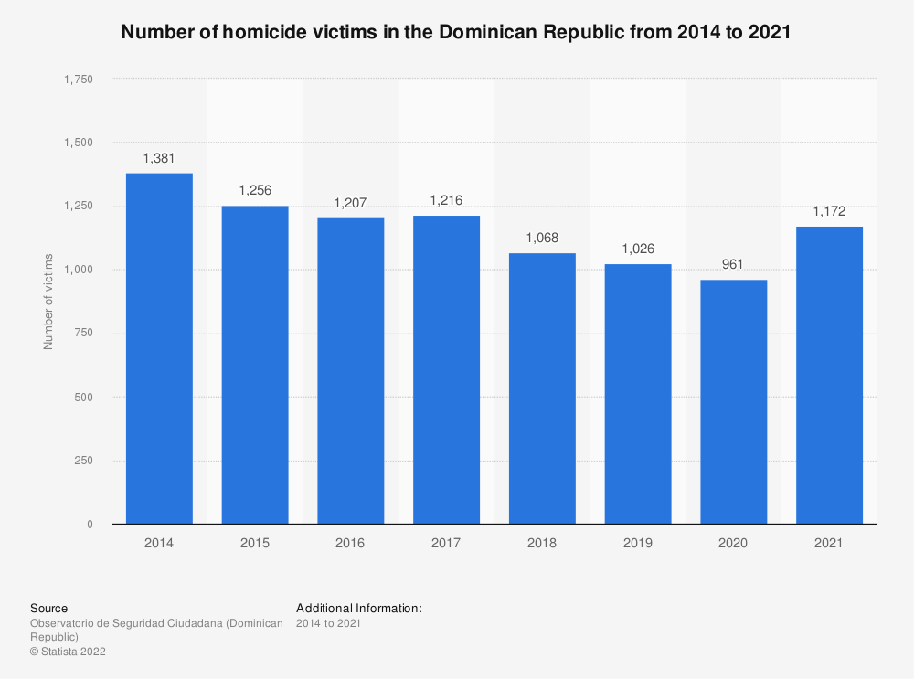 Statistic: Number of victims of intentional homicide in the Dominican Republic from 2014 to 2019 (in 1,000s) | Statista