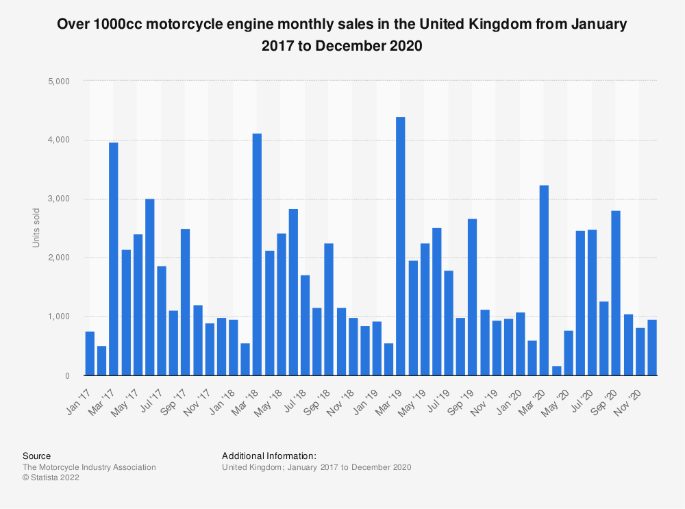 Statistic: Over 1000cc motorcycle engine monthly sales in the United Kingdom (UK) from January 2016 to December 2018 | Statista