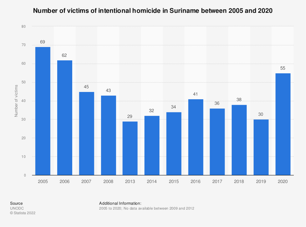 Statistic: Number of victims of intentional homicide in Suriname between 2000 and 2017 | Statista