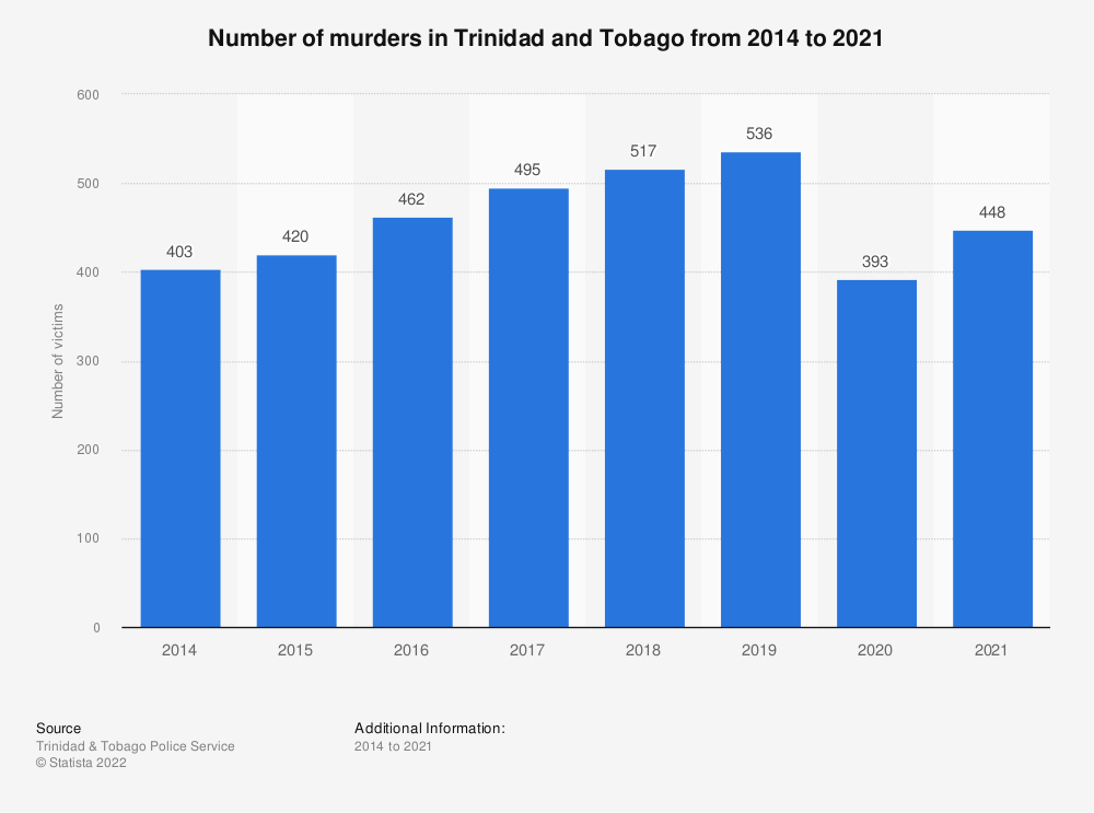 Statistic: Number of homicides in Trinidad and Tobago from 2014 to 2018 | Statista