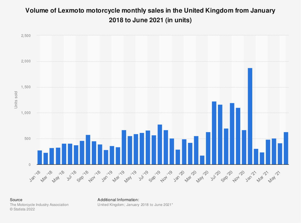 Statistic: Volume of Lexmoto motorcycle monthly sales in the United Kingdom from January 2018 to March 2021 (in units) | Statista