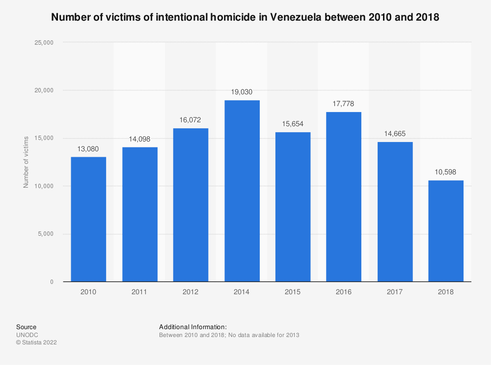 Statistic: Number of victims of intentional homicide in Venezuela between 2000 and 2016 (in 1,000s) | Statista