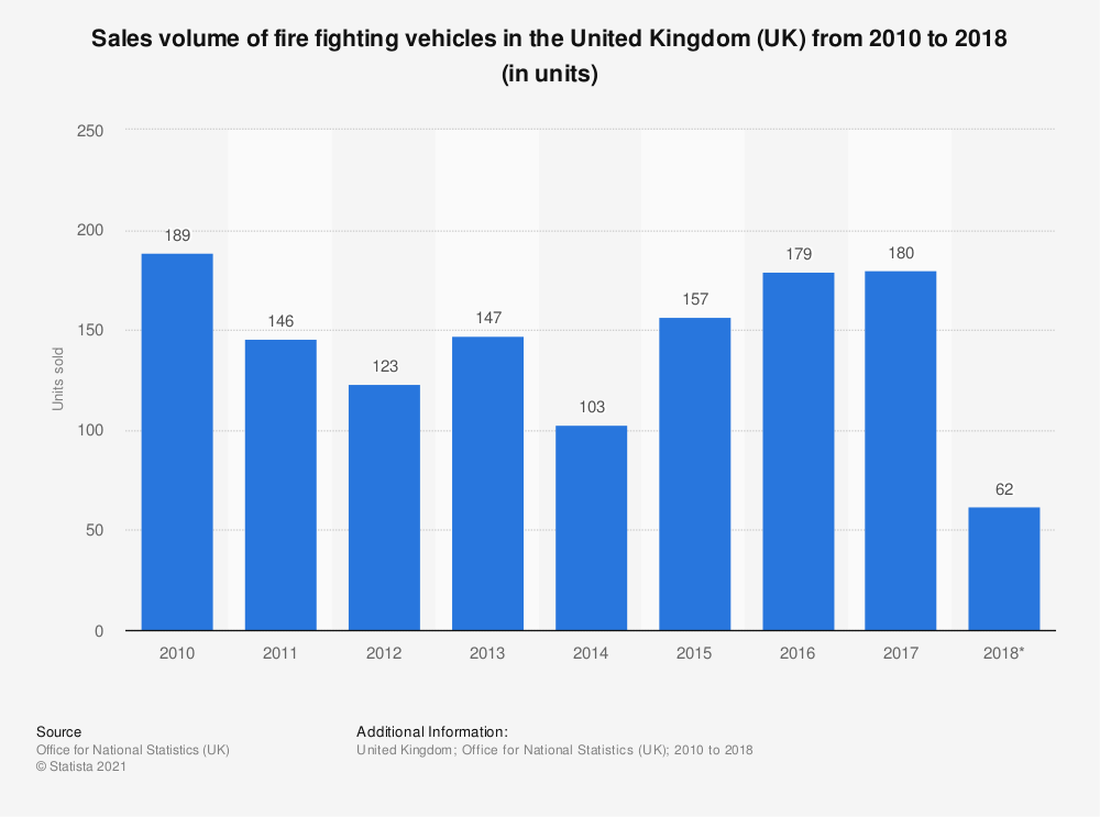 Statistic: Sales volume of fire fighting vehicles in the United Kingdom (UK) from 2010 to 2018 (in units) | Statista