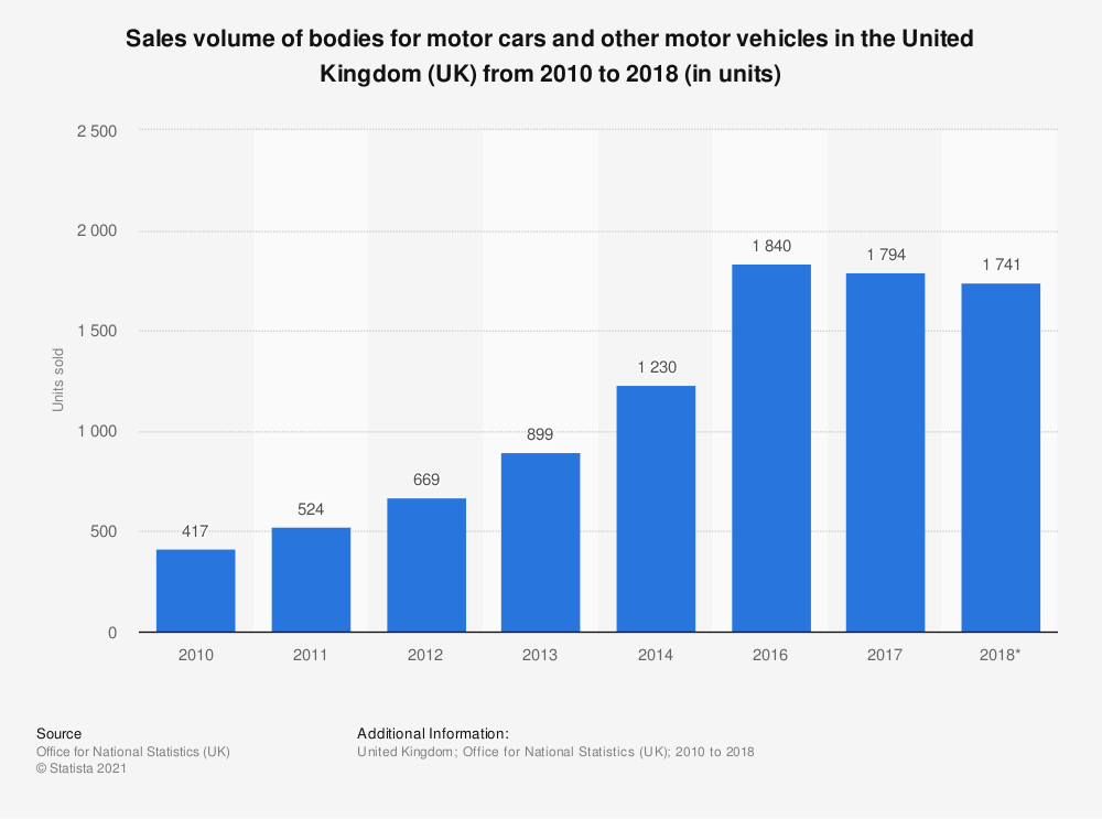 Statistic: Sales volume of bodies for motor cars and other motor vehicles in the United Kingdom (UK) from 2010 to 2018 (in units) | Statista