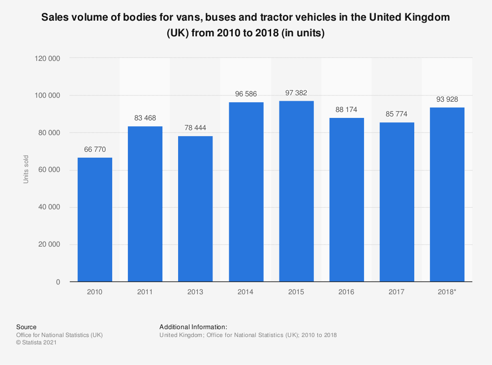 Statistic: Sales volume of bodies for vans, buses and tractor vehicles in the United Kingdom (UK) from 2010 to 2018 (in units) | Statista