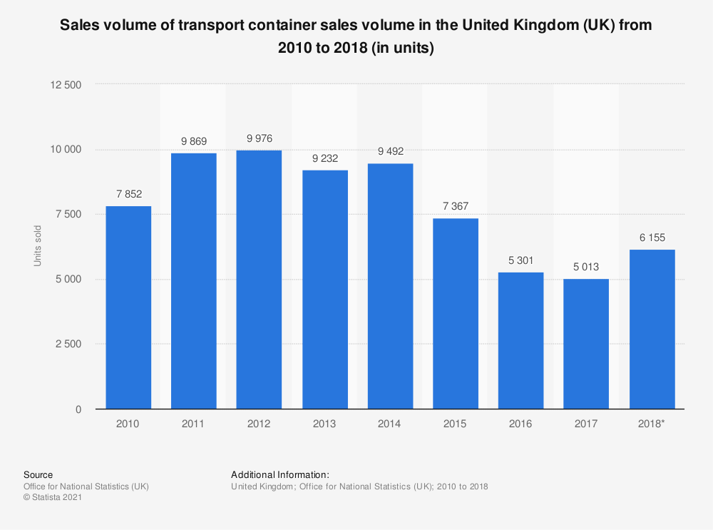 Statistic: Transport container sales volume in the United Kingdom (UK) between 2010 and 2016 (in units sold) | Statista