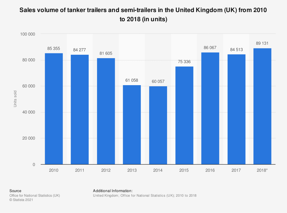 Statistic: Sales volume of tanker trailers and semi-trailers in the United Kingdom (UK) from 2010 to 2018 (in units) | Statista