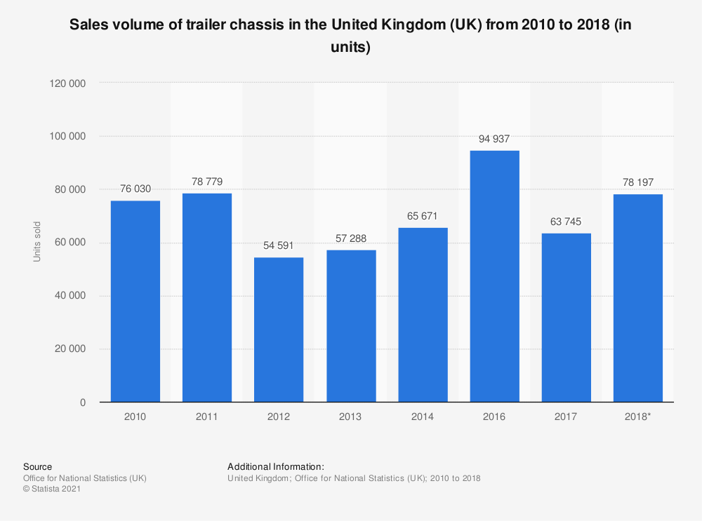 Statistic: Trailer chassis sales volume in the United Kingdom (UK) between 2010 and 2016 (in units sold)   Statista