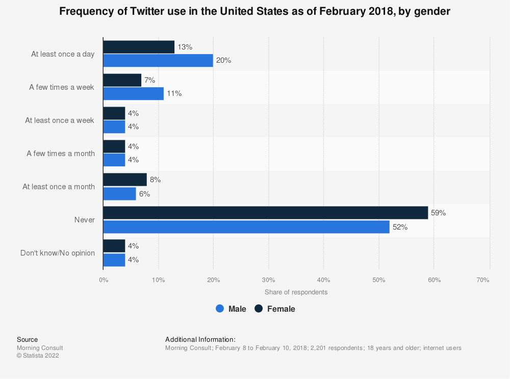 Statistic: Frequency of Twitter use in the United States as of February 2018, by gender | Statista
