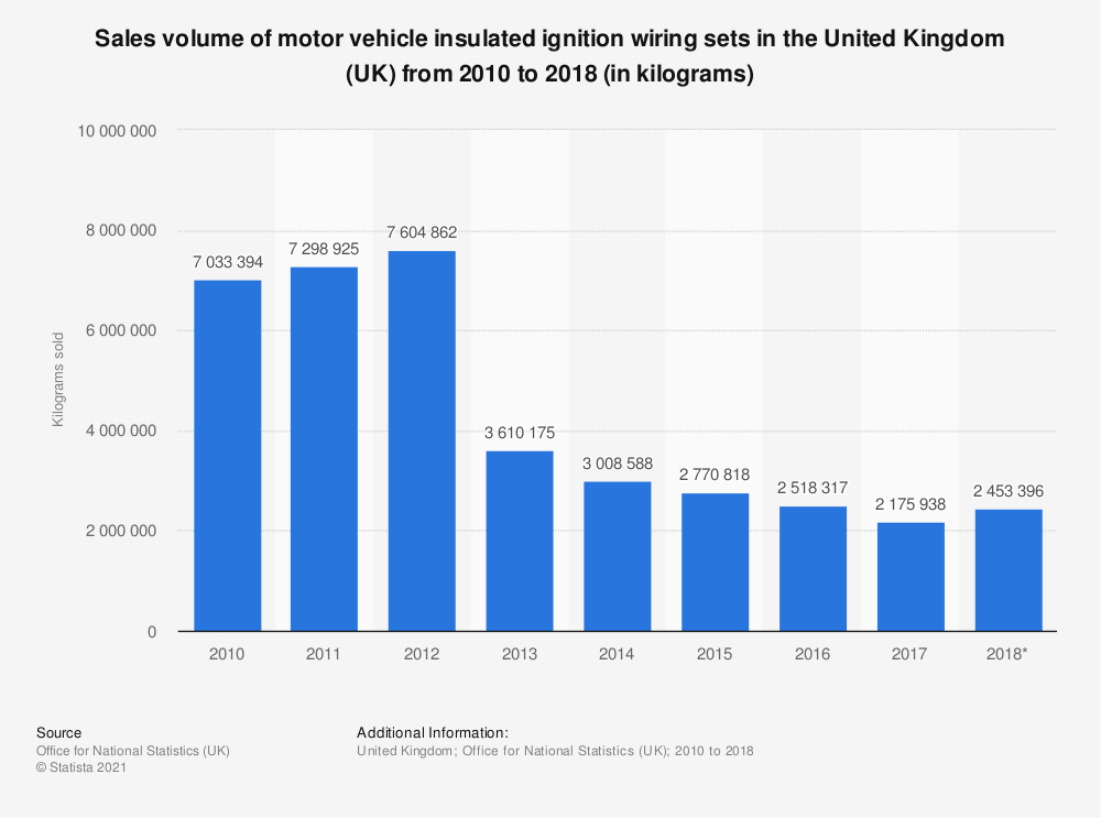 Statistic: Sales volume of motor vehicle insulated ignition wiring sets in the United Kingdom (UK) from 2010 to 2018 (in kilograms) | Statista