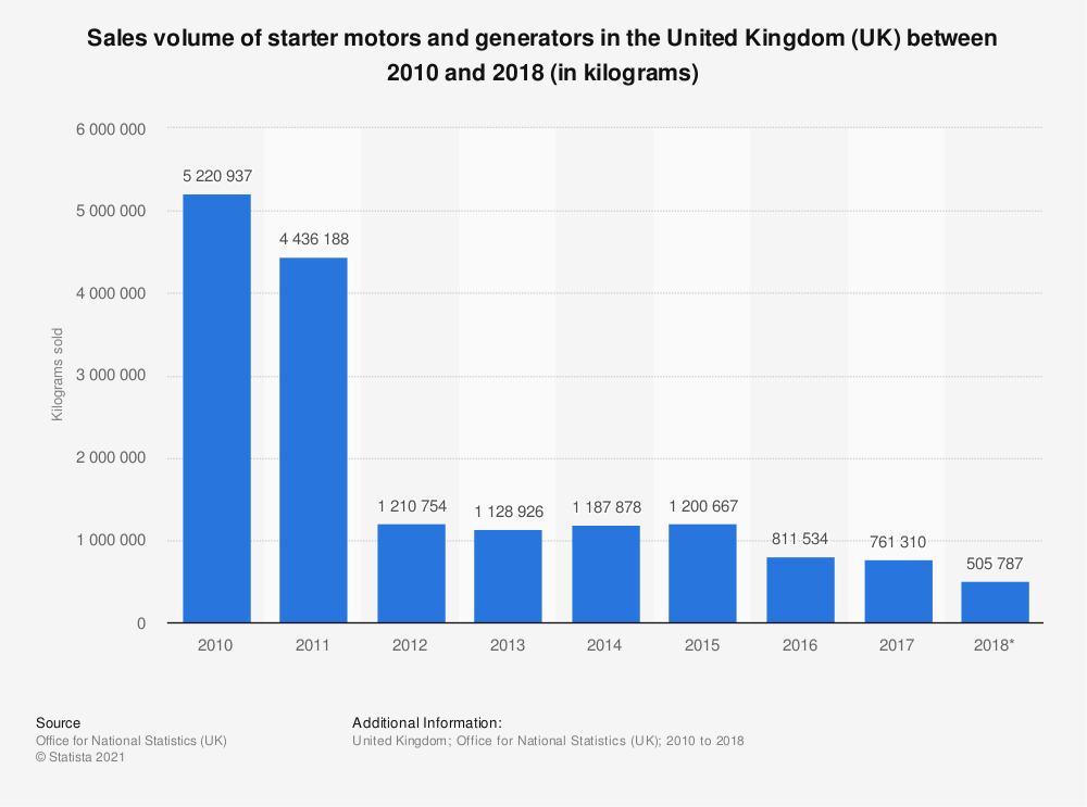 Statistic: Starter motors and generators sales volume in the United Kingdom (UK) between 2010 and 2017 (in kilograms) | Statista