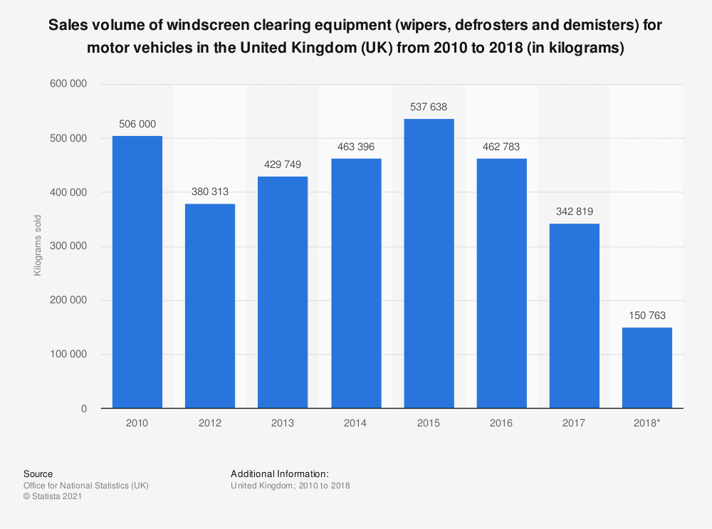 Statistic: Windscreen clearing equipment (wipers, defrosters and demisters) sales volume in the United Kingdom (UK) between 2010 and 2017* (in kilograms sold) | Statista