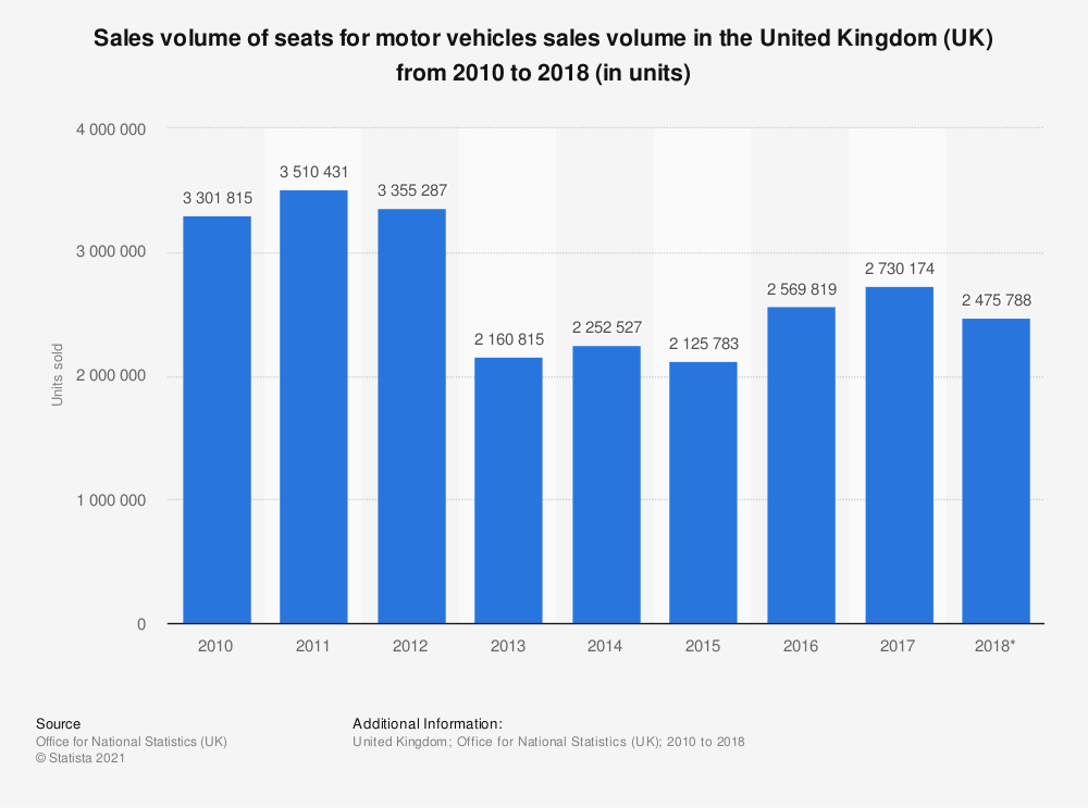 Statistic: Sales volume of seats for motor vehicles sales volume in the United Kingdom (UK) from 2010 to 2018 (in units) | Statista
