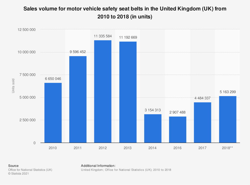 Statistic: Sales volume for motor vehicle safety seat belts in the United Kingdom (UK) from 2010 to 2018 (in units) | Statista