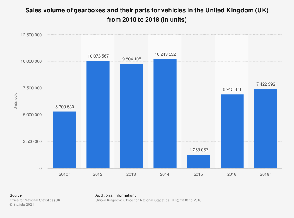 Statistic: Gearboxes and their parts for vehicles volume in the United Kingdom (UK) between 2010 and 2018 (in units sold) | Statista