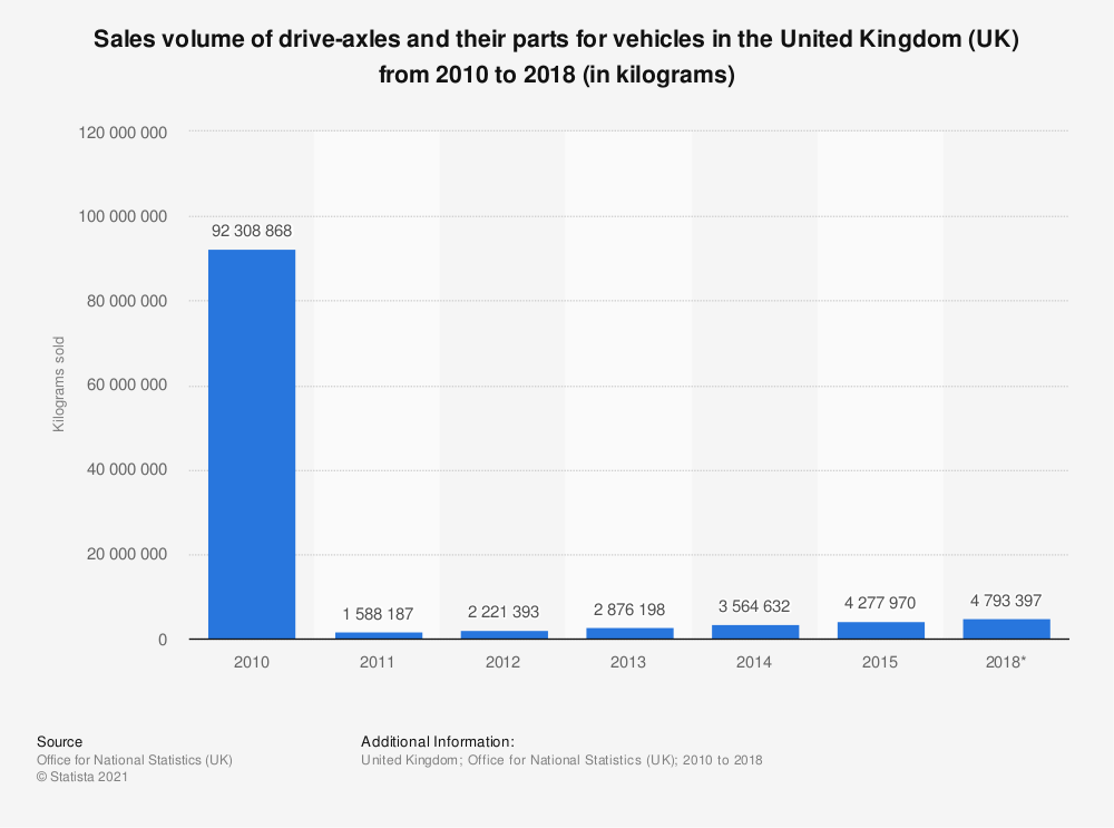 Statistic: Sales volume of drive-axles and their parts for vehicles in the United Kingdom (UK) from 2010 to 2018 (in kilograms) | Statista
