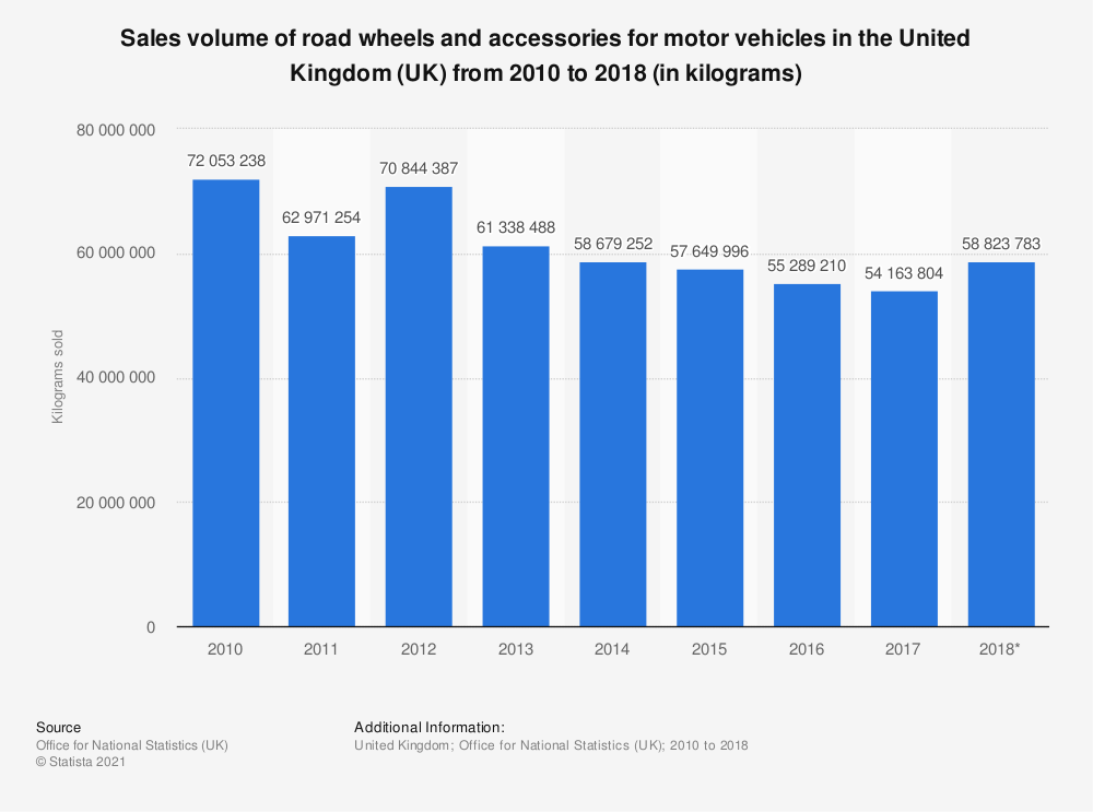 Statistic: Road wheels and accessories for vehicles: sales volume in the United Kingdom (UK) between 2010 and 2016 (in kilograms sold) | Statista