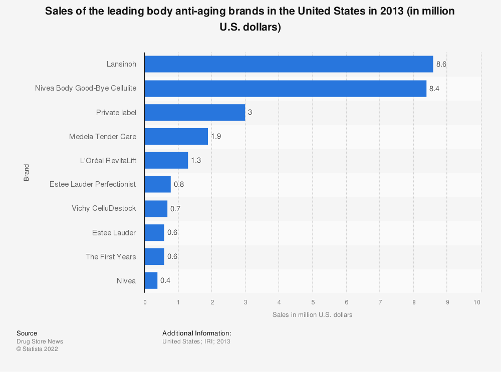 Statistic: Sales of the leading body anti-aging brands in the United States in 2013 (in million U.S. dollars) | Statista
