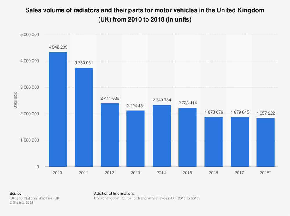 Statistic: Radiators and their parts for motor vehicles sales volume in the United Kingdom (UK) between 2010 and 2017 (in units sold) | Statista