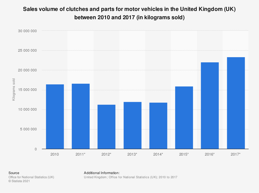 Statistic: Sales volume of clutches and parts for motor vehicles in the United Kingdom (UK) between 2010 and 2017 (in kilograms sold) | Statista